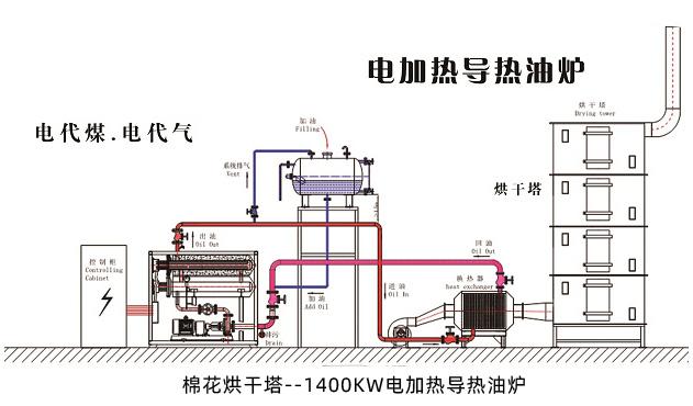 棉花烘干塔--1400KW电加热导热油炉.jpg