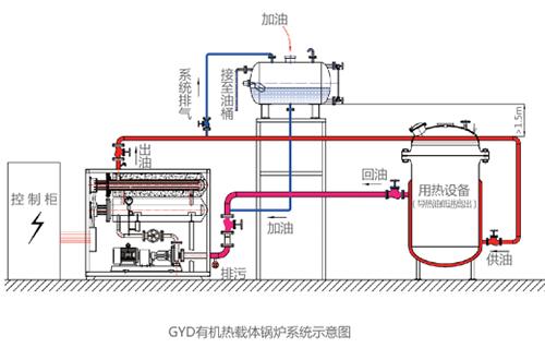 GYD 有机热载体锅炉系统示意图